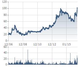 Biến động giá cổ phiếu DHG từ khi niêm yết