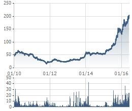 Cổ phiếu CTD liên tục phá đỉnh dù thị giá đang cao nhất thị trường chứng khoán Việt