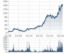 VNM đang ở mức giá cao nhất kể từ khi niêm yết