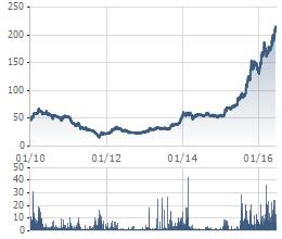 CTD là cổ phiếu có thị giá cao nhất TTCK Việt Nam