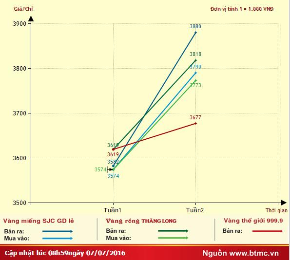 Giá vàng đặc biệt tăng thẳng đứng trong tuần qua