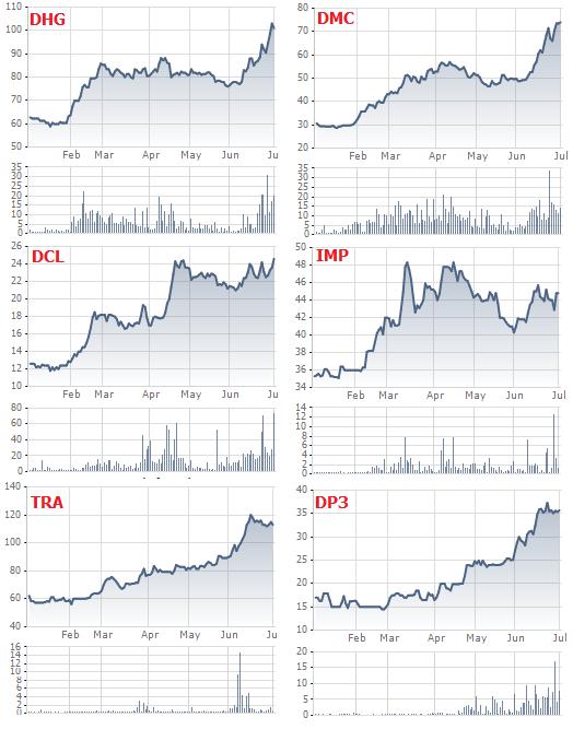 Diễn biến các cổ phiếu Dược trong vòng 6 tháng qua