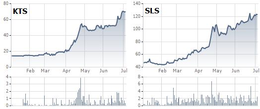 Diễn biến giá cổ phiếu KTS và SLS 6 tháng qua