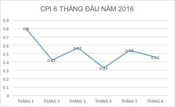 Chỉ số CPI đã tăng liên tục trong 5 tháng và được nhận định là hiện tượng hiếm thấy trong 5 năm vừa qua