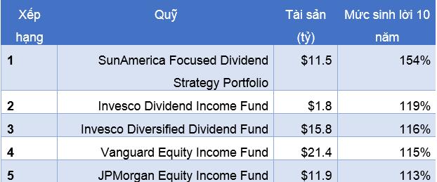Bảng quỹ có tỷ lệ cổ tức cao nhất. Cập nhật cho đến ngày 29/6. Nguồn: Bloomberg