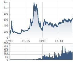 VnIndex đang đạt điểm số đầu chu kỳ tăng lên mốc hơn 1.000 điểm hồi năm 2007-2008