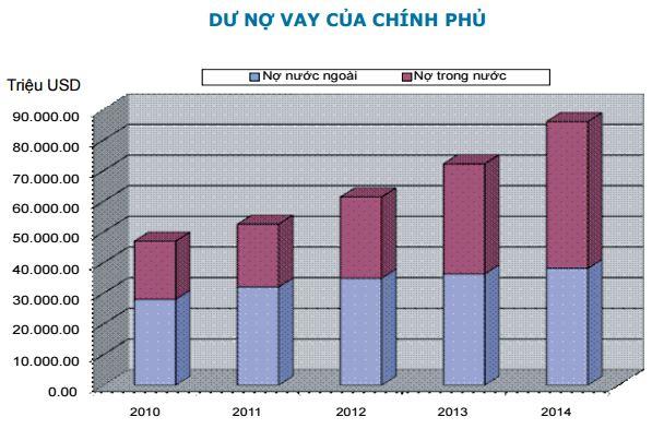 Nguồn: Bộ Tài chính  (Số liệu thống kê nợ công năm 2014 có thể sẽ được chỉnh lý sau khi quyết toán NSNN được Quốc hội phê chuẩn)