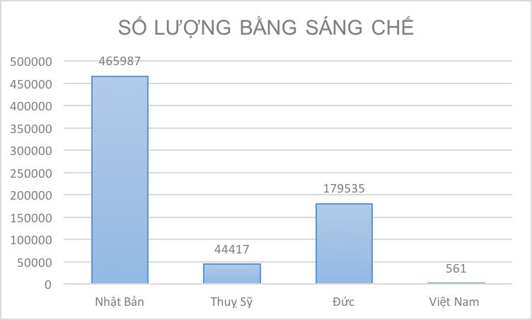 Việt Nam không có cửa để tạo dấu ấn về công nghệ