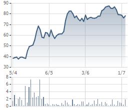 Biến động giá cổ phiếu L14 trong 3 tháng gần đây