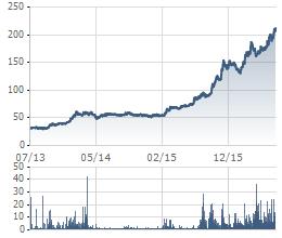 Biến động cổ phiếu CTD 3 năm gần đây