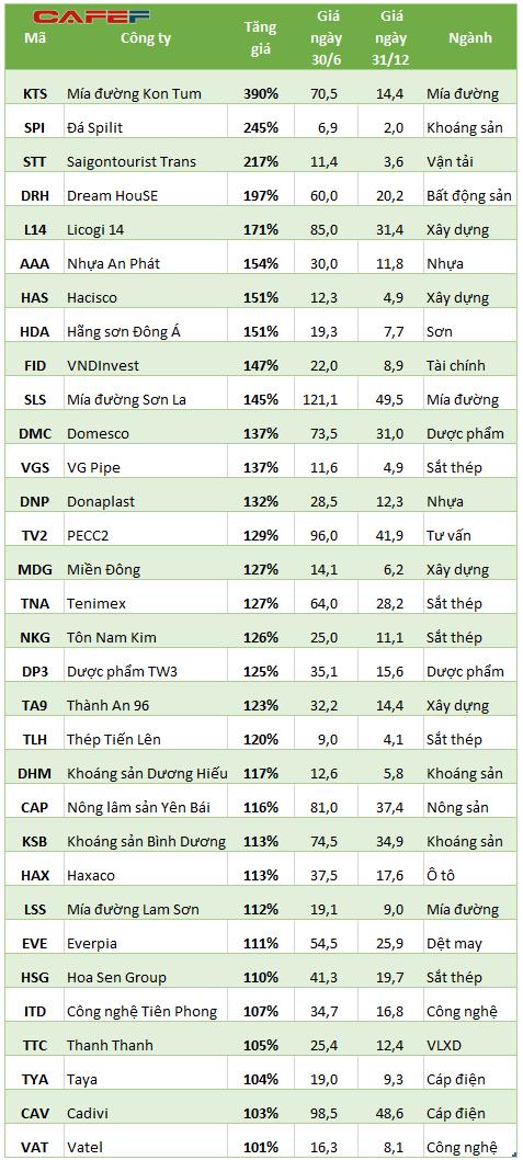 Những cổ phiếu tăng trên 100% trong 6 tháng Giá cổ phiếu ngày 31/12/2015 đã được điều chỉnh nếu có chia cổ tức, thưởng cổ phiếu, bán ưu đãi cổ phiếu
