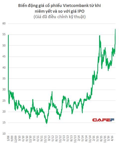 Mất gần 9 năm Vietcombank mới vượt qua được giá IPO