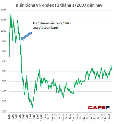 Đợt IPO của Vietcombank hút 10.000 tỷ khỏi thị trường cùng với ảnh hưởng của khủng hoảng tài chính khiến cho VN-Index có quãng thời gian giảm sâu kỷ lục