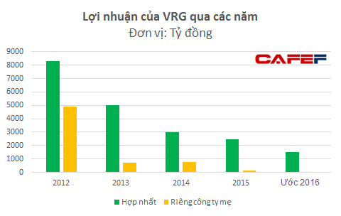 Lợi nhuận hợp nhất của hệ thống VRG giảm mạnh theo giá cao su. Lợi nhuận của riêng công ty mẹ chủ yếu là lợi nhuận chuyển về từ các công ty thành viên