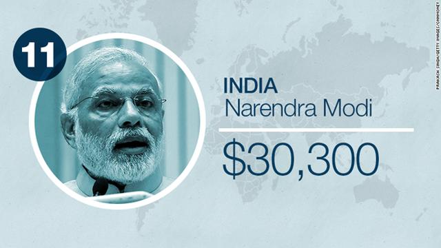 Thủ tướng Ấn Độ Narenda Modi chỉ được trả 1,9 triệu rupee mỗi năm, tương đương 30.000 USD. Đây là con số được tiết lộ chính thức sau khi giới truyền thông Ấn Độ yêu cầu tự do thông tin.
