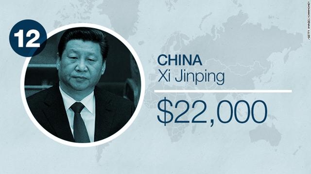 Là người dẫn đầu nền kinh tế lớn thứ hai thế giới nhưng Chủ tịch Trung Quốc Tập Cận Bình chỉ nhận được mức lương 22.000 USD mỗi năm dù ông vừa được tăng lương 60% kể từ đầu năm 2015.    Thu Hương