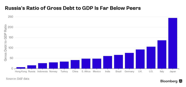 Tỷ lệ nợ/GDP thấp