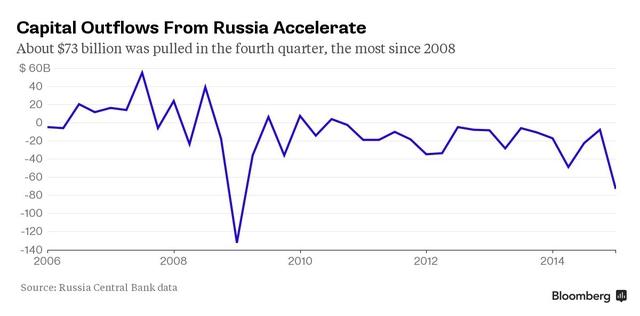 Vốn ồ ạt bị rút ra khỏi Nga