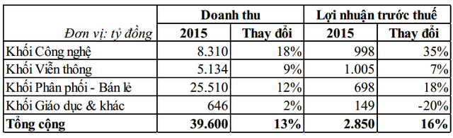 Kế hoạch kinh doanh năm 2015 chia theo các Khối chính
