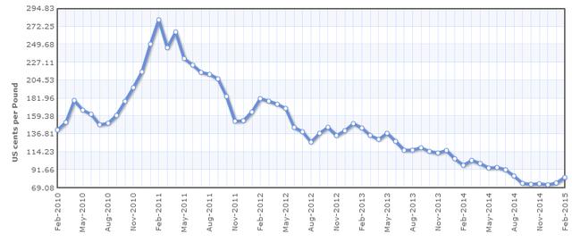 Giá cao su RSS3 đã giảm 37% trong năm 2014; Nguồn: indexmundi