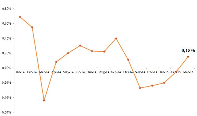 Diễn biến CPI cả nước từ năm 2014 đến nay (Nguồn: Tổng cục Thống kê).