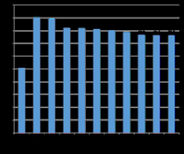 Xếp hạng mức độ phát triển kinh tế thị trưởng Việt Nam so với các nước trên thế giới (Nguồn: CIEM).