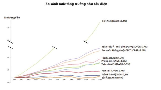 Mức tăng trưởng nhu cầu điện của Việt Nam (Nguồn: EuroCham).