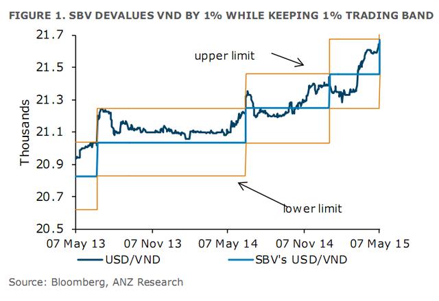 """�ánh giá v� động thái đi�u chỉnh tỷ giá của Ngân hàng Nhà nước lần này, ANZ  cho rằng """"đây không phải là một quyết định gây ngạc nhiên�."""