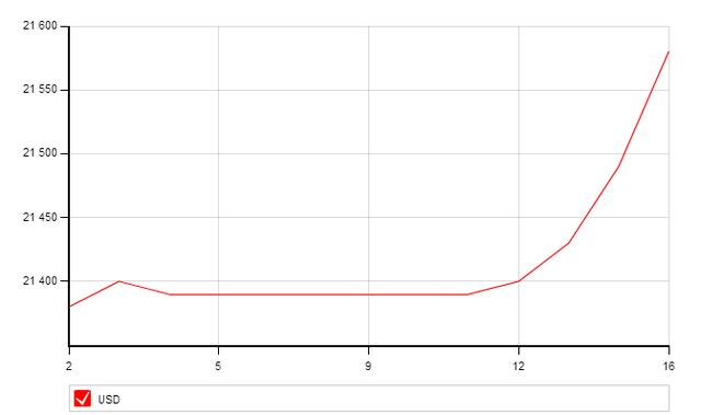 Tỷ giá tăng vọt trong ngày 16/3 (nguồn SCB)