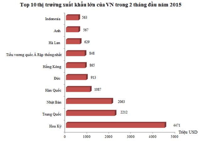 10 thị trường xuất khẩu lớn nhất của VN trong 2 tháng đầu năm 2015 (Nguồn: Tổng cục Hải quan).