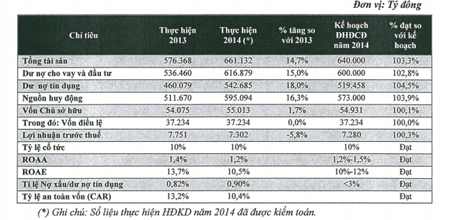 Kết quả kinh doanh của Vietinbank năm 2014