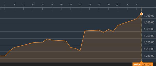Giá vàng thế giới tăng phi mã trong 1 tháng qua