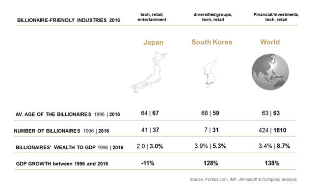 Dữ liệu tỷ phú Nhật Bản so với Hàn Quốc và thế giới. Nguồn: Ahmadoff & Company.