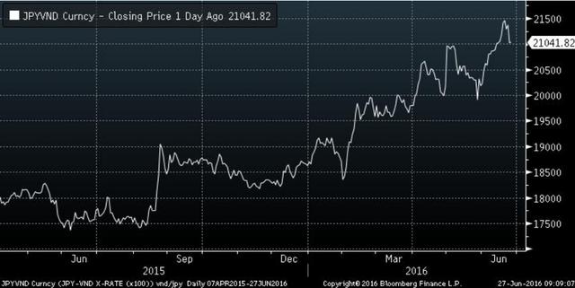 Diễn biến tỷ giá JPY/VND trong 1 năm trở lại đây