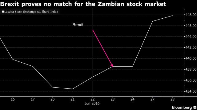 Bóng dáng Brexit không tồn tại trên thị trường chứng khoán Zambia.