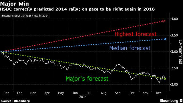 Người duy nhất dự đoán chính xác đến 96,77% xu hướng lợi suất trái phiếu chính phủ 10 năm.
