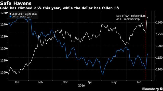 Diễn biến giá vàng giao ngay (đường màu trắng) và chỉ số Dollar Index (đường màu xanh)