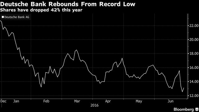 Cổ phiếu của Deutsche Bank đã giảm 42% kể từ đầu năm đến nay. (Nguồn: Bloomberg)
