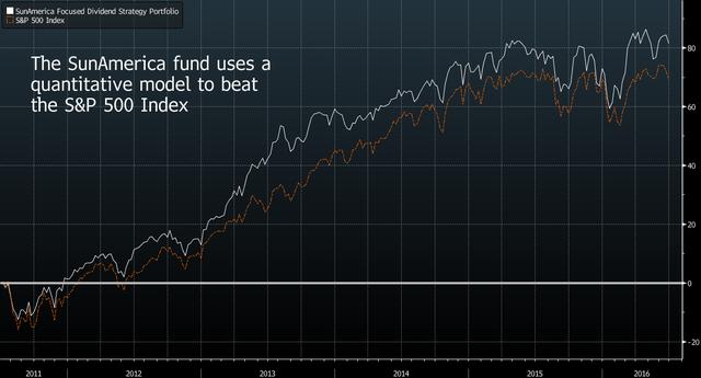 Chỉ bằng một mô hình chạy tự động quỹ SunAmerica đã đánh bại rổ chỉ số S&P 500 trong suốt 5 năm qua.