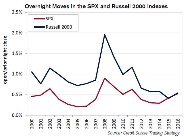 Mức độ biến động qua đêm của chỉ số S&P 500 so với Russell 2000.
