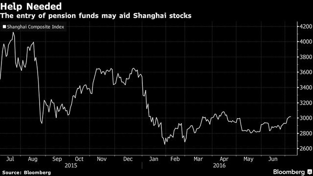 Sự gia nhập của quỹ hưu trí có thể sẽ hỗ trợ thanh khoản cho cổ phiếu trên sàn Thượng Hải.