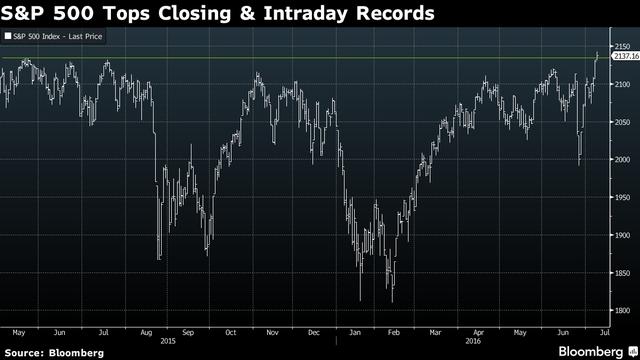 Diễn biến chỉ số S&P 500 từ tháng 5/2015 đến nay