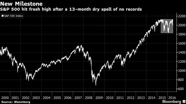 Lần đầu tiên sau 13 tháng, S&P 500 lập đỉnh