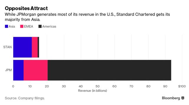 Sự kết hợp bổ sung hoàn hảo: Trong khi JPMorgan tạp doanh thu hầu hết ở Mỹ thì Standard Chartered hoạt động chủ yếu ở châu Á.