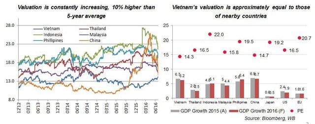 Tương quan TTCK Việt Nam so với các nước (nguồn: SSI)