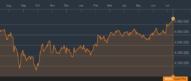 Diễn biến thị trường chứng khoán Indonesia trong vòng 1 năm qua