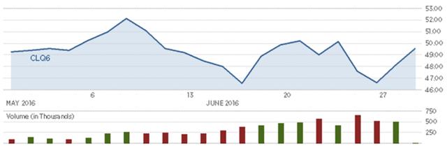 Diễn biến giá dầu thô Mỹ trong tháng. Nguồn: CNBC