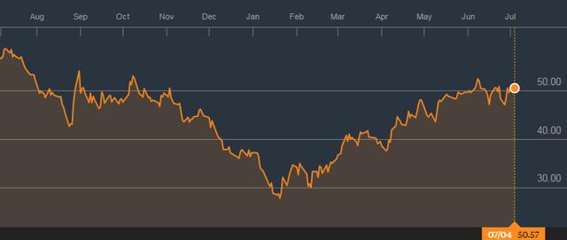 Ông Dương Văn Chung dự báo giá dầu Brent sẽ hồi phục lên mức 62 USD ± 2 vào cuối tháng 8
