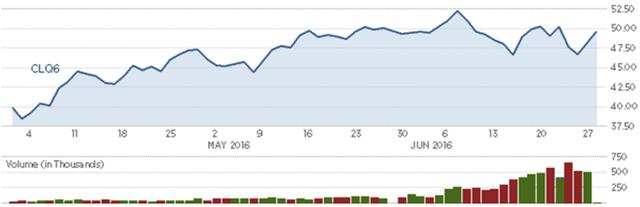 Diễn biến giá dầu thô Mỹ trong quý. Nguồn: CNBC