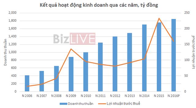 Nguồn: Số liệu báo cáo tài chính LIX qua các năm